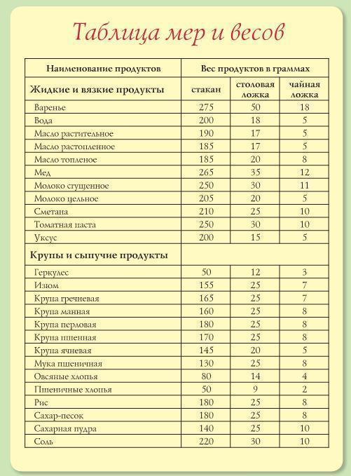 Меры веса в домашних условиях Официальный сайт кулинарных
